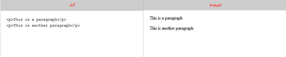 پاراگراف در HTML جلسه پنجم پاراگراف در HTML جلسه پنجم پاراگراف در HTML جلسه پنجم html paragraphs example1