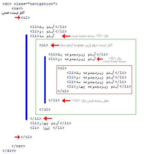 menu-list-diagram ساخت منو در css ساخت منو در css menu list diagram